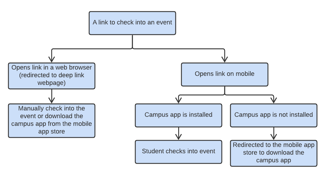Blank diagram1