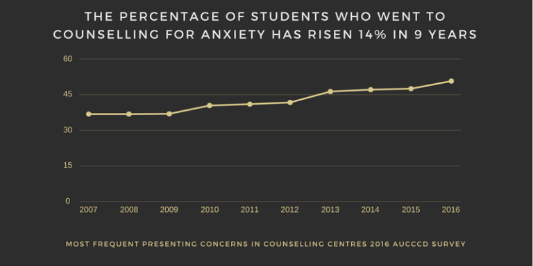 The Percentage of Students who went to Counselling