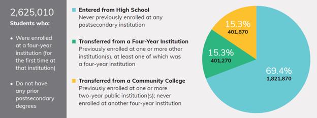 Admit community college students
